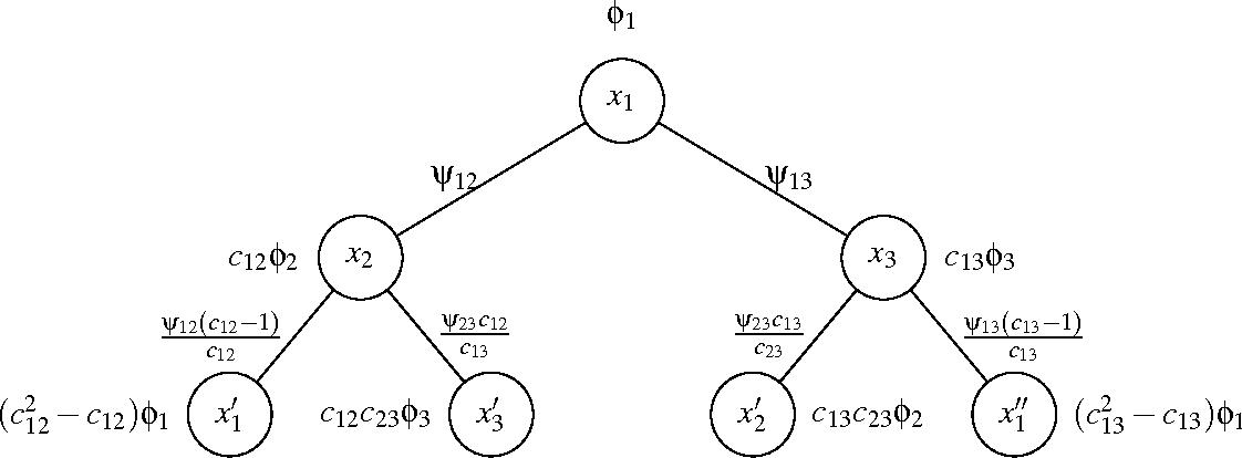 Figure 3 for Message-Passing Algorithms for Quadratic Minimization