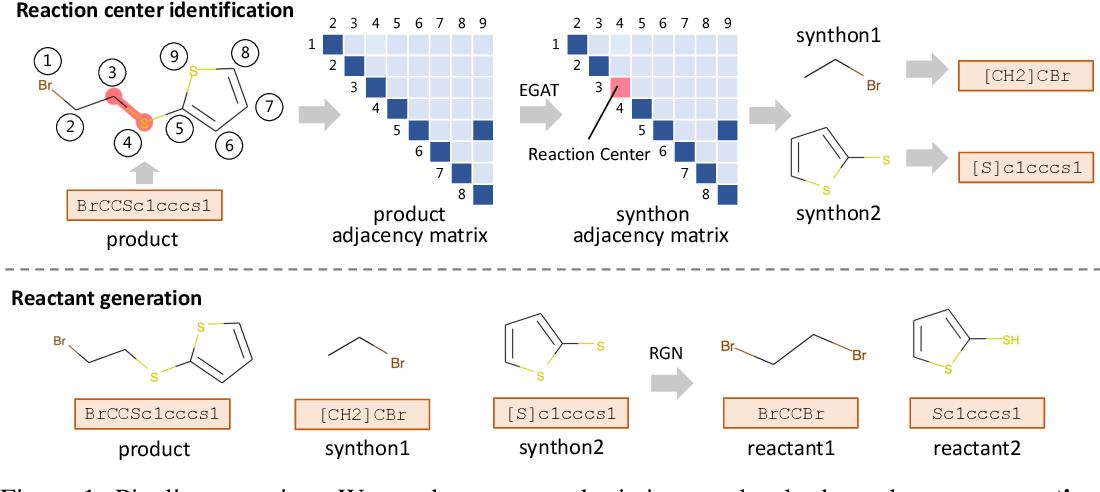 Figure 1 for RetroXpert: Decompose Retrosynthesis Prediction like a Chemist