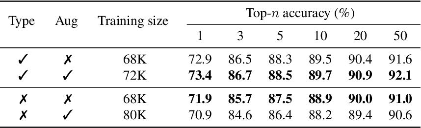 Figure 4 for RetroXpert: Decompose Retrosynthesis Prediction like a Chemist