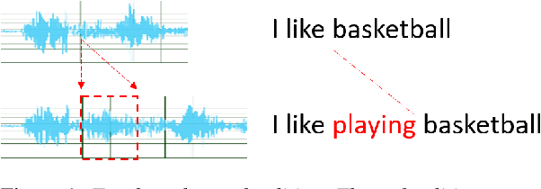 Figure 1 for Zero-Shot Text-to-Speech for Text-Based Insertion in Audio Narration