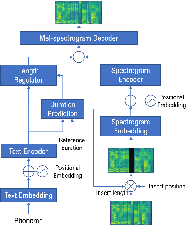 Figure 3 for Zero-Shot Text-to-Speech for Text-Based Insertion in Audio Narration
