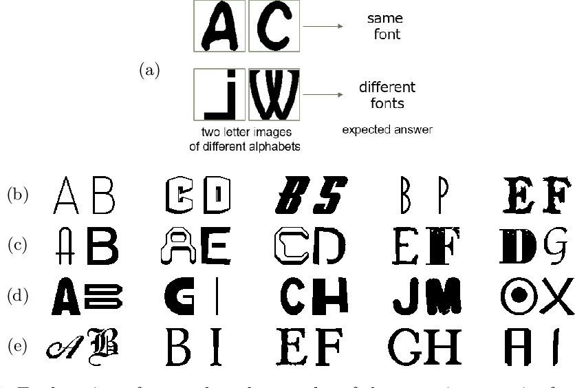 Figure 1 for Character-independent font identification