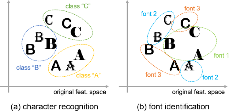 Figure 3 for Character-independent font identification