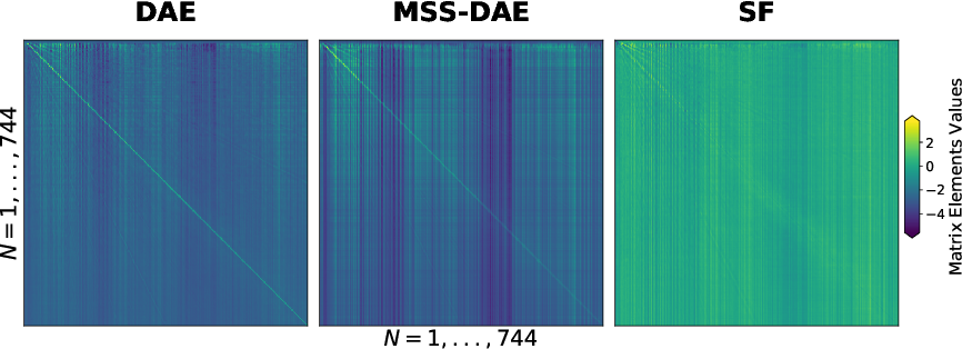 Figure 3 for Examining the Mapping Functions of Denoising Autoencoders in Music Source Separation