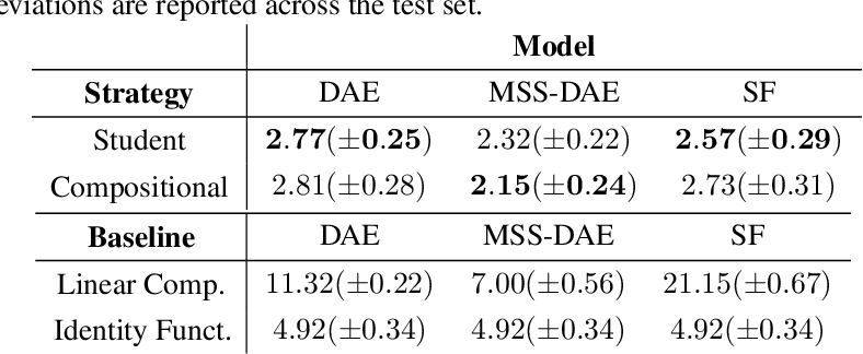 Figure 4 for Examining the Mapping Functions of Denoising Autoencoders in Music Source Separation