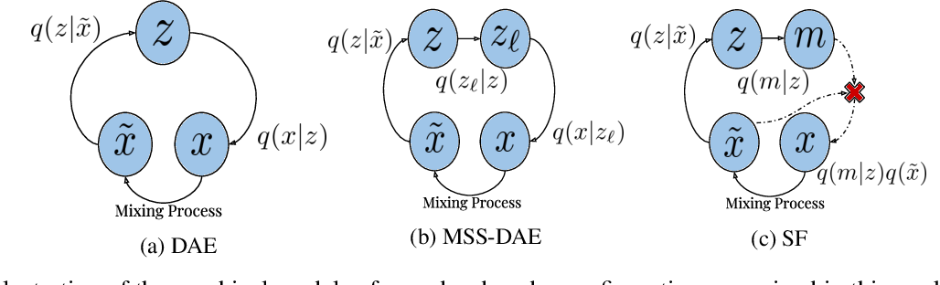Figure 1 for Examining the Mapping Functions of Denoising Autoencoders in Music Source Separation