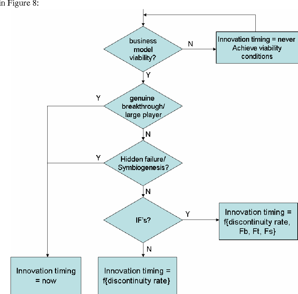Figure 8: Overall Innovation Timing Calculation Process