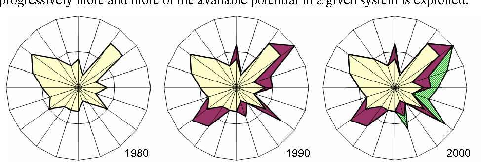 Figure 1: Evolution Potential Plot 'Flowering' As A Function Of Time Gives 'Discontinuity Rate'