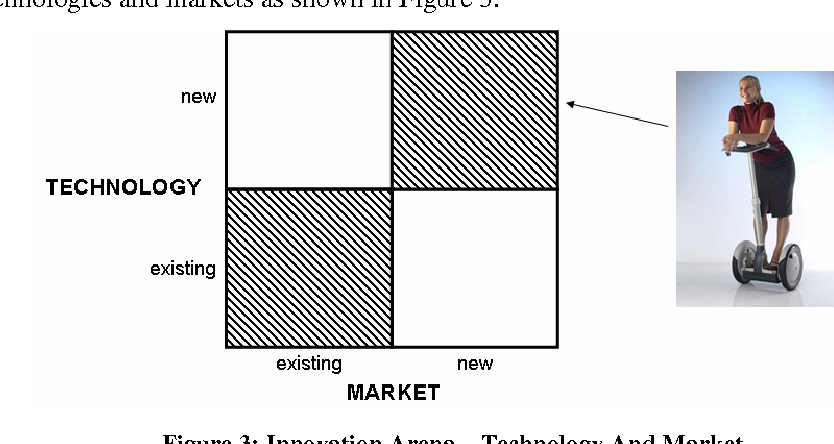 Figure 3: Innovation Arena – Technology And Market