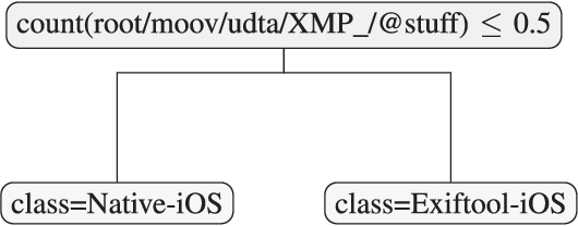 Figure 3 for Efficient video integrity analysis through container characterization