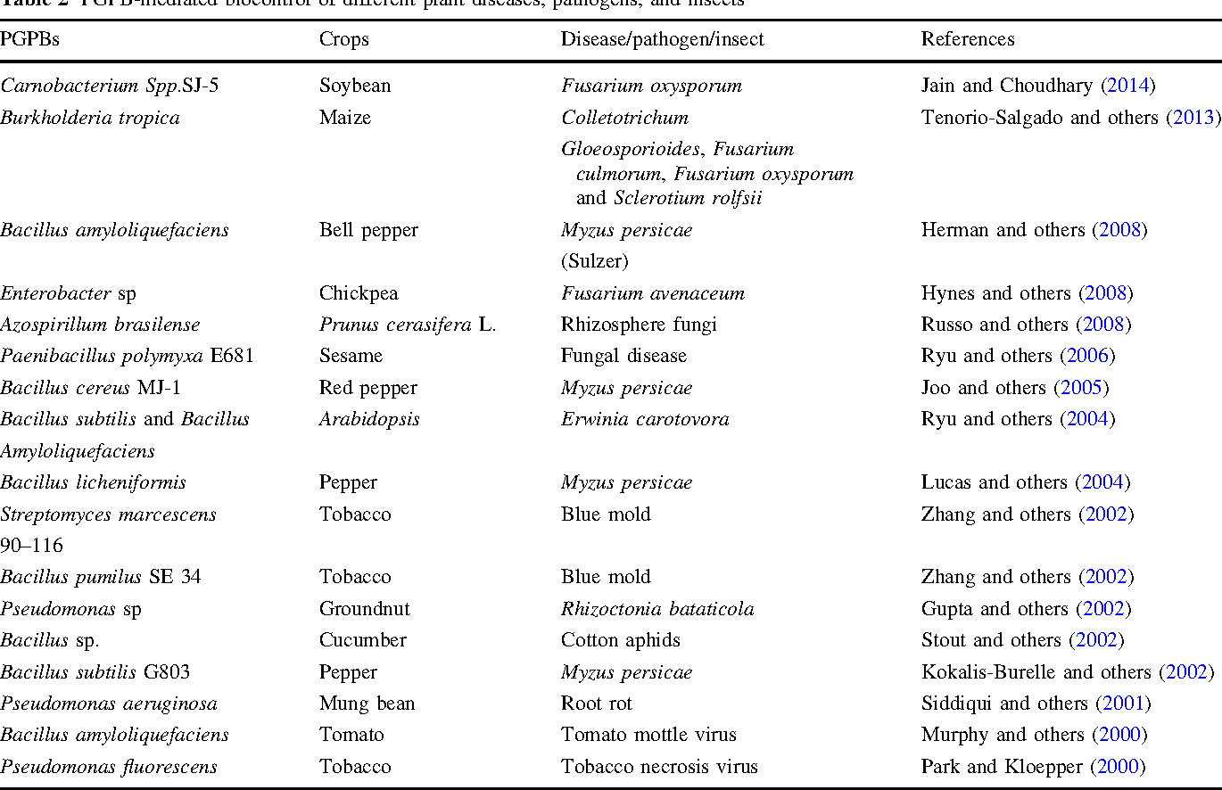 Table 2 from Bacterial-Mediated Tolerance and Resistance to