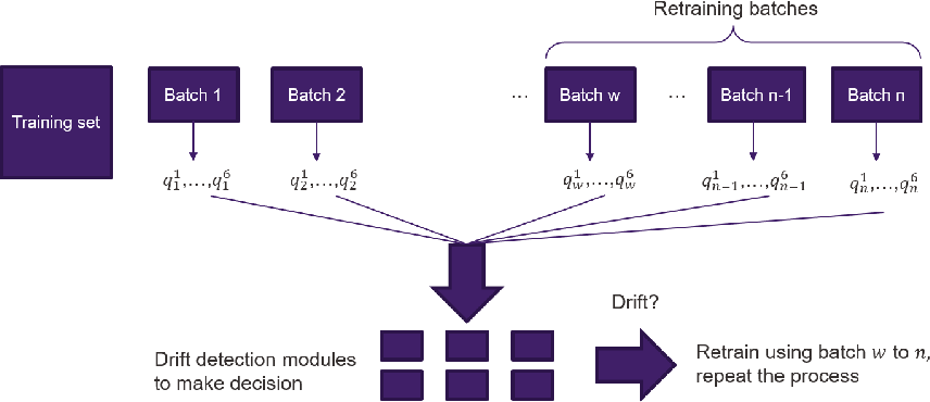 Figure 1 for Concept Drift and Covariate Shift Detection Ensemble with Lagged Labels