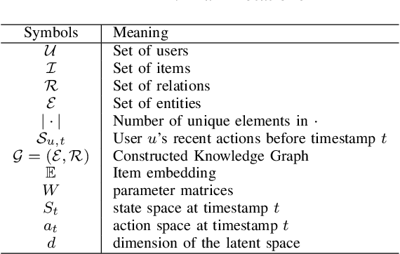 Figure 3 for Knowledge-guided Deep Reinforcement Learning for Interactive Recommendation