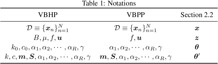 Figure 1 for Sparse Gaussian Process Modulated Hawkes Process