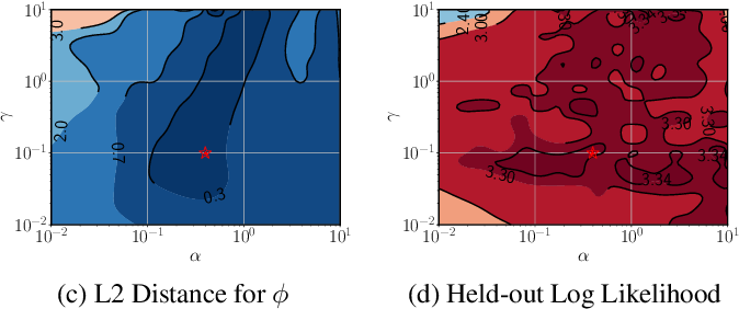 Figure 2 for Sparse Gaussian Process Modulated Hawkes Process