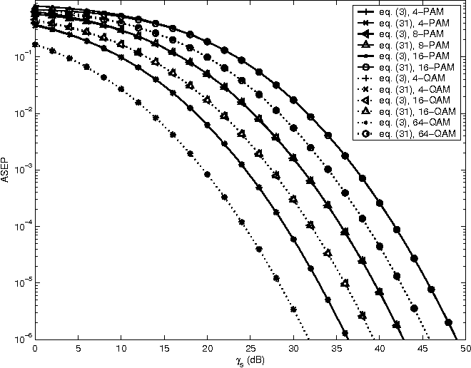 An Accurate Closed Form Approximation Of The Average Probability Of