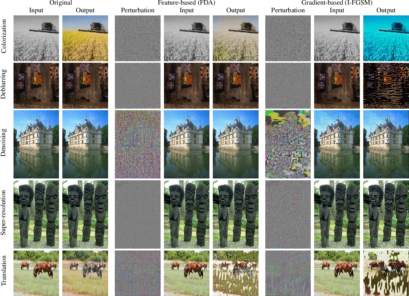 Figure 4 for Deep Image Destruction: A Comprehensive Study on Vulnerability of Deep Image-to-Image Models against Adversarial Attacks