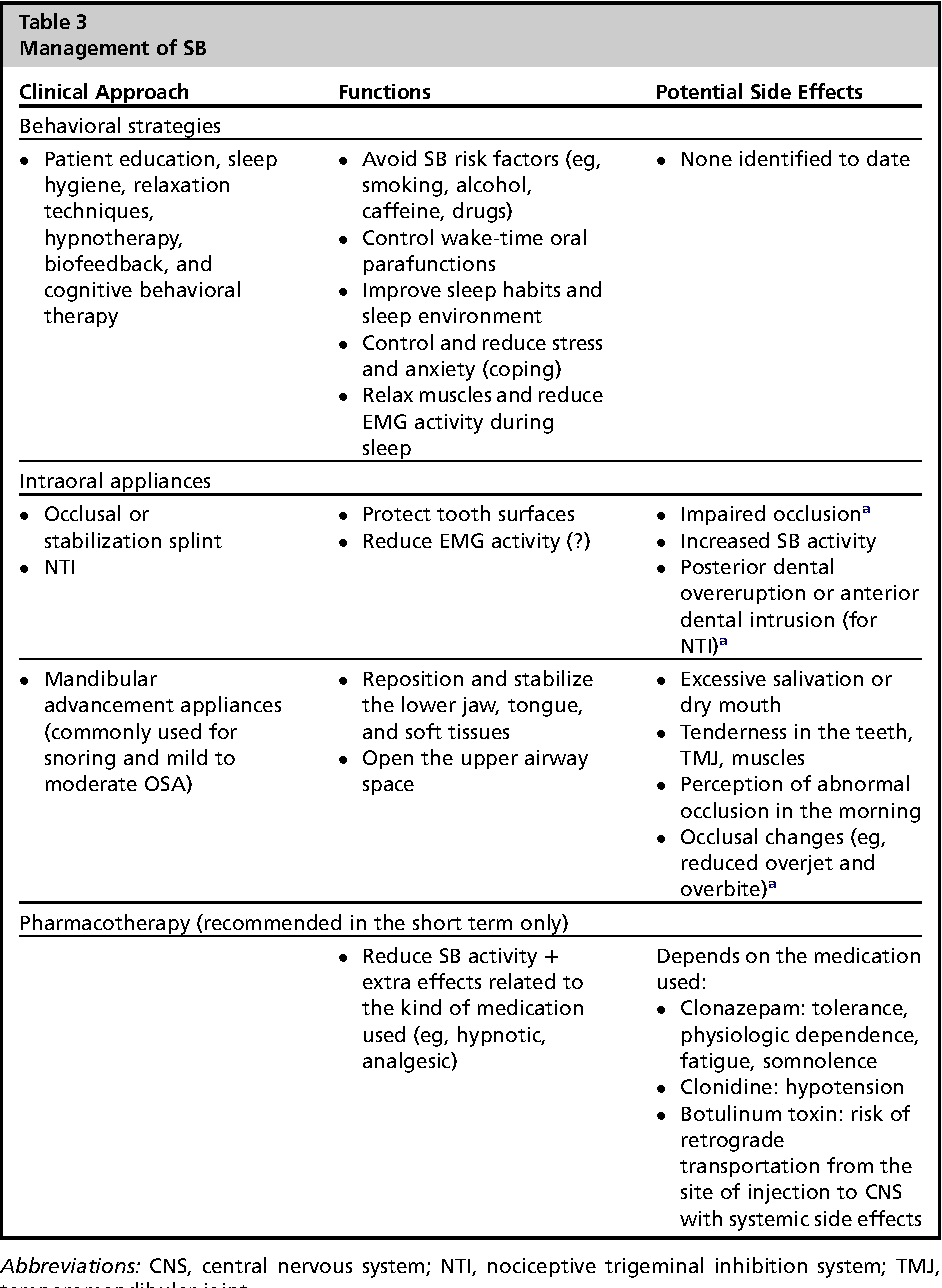 Table 3 from Sleep bruxism: a comprehensive overview for the dental