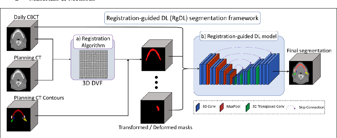 Figure 1 for Registration-Guided Deep Learning Image Segmentation for Cone Beam CT-based Online Adaptive Radiotherapy