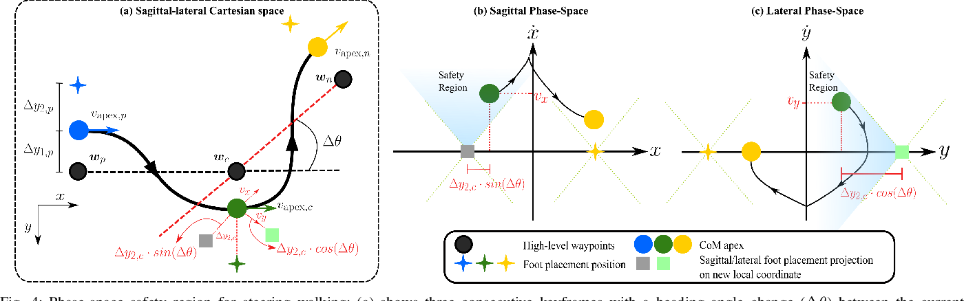 Figure 4 for Towards Safe Locomotion Navigation in Partially Observable Environments with Uneven Terrain