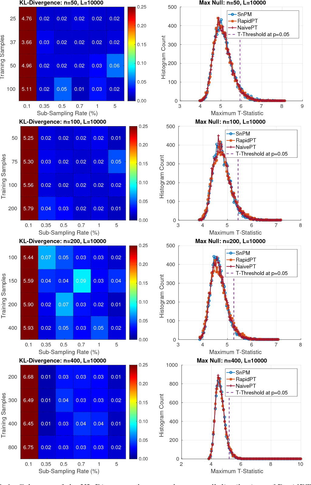 Figure 2 for Accelerating Permutation Testing in Voxel-wise Analysis through Subspace Tracking: A new plugin for SnPM
