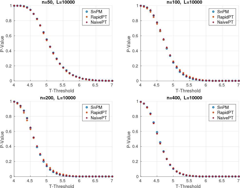 Figure 4 for Accelerating Permutation Testing in Voxel-wise Analysis through Subspace Tracking: A new plugin for SnPM