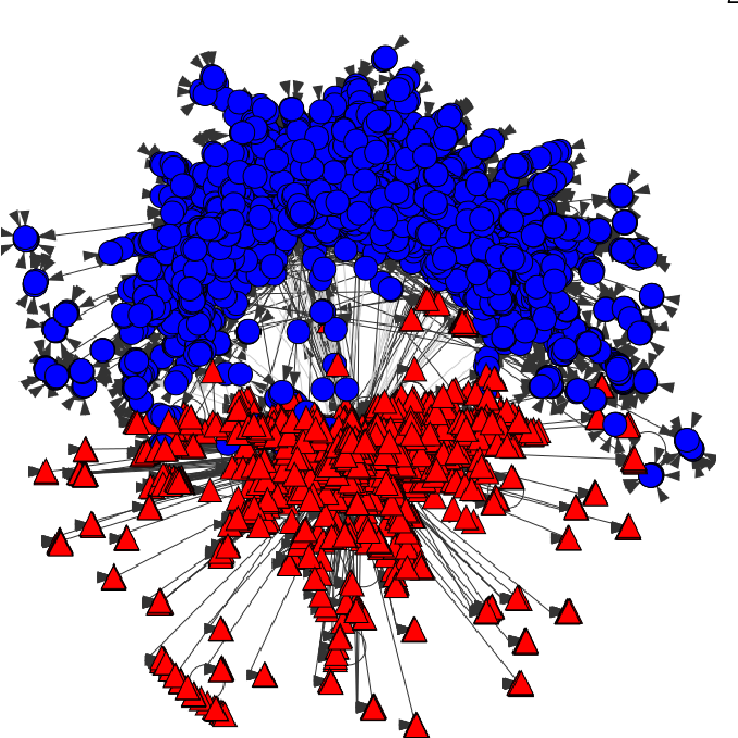 Figure 1 for Echo Chambers and Segregation in Social Networks: Markov Bridge Models and Estimation