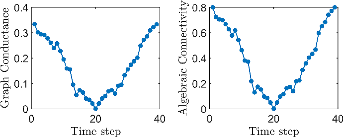 Figure 4 for Echo Chambers and Segregation in Social Networks: Markov Bridge Models and Estimation