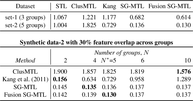 Figure 4 for Learning task structure via sparsity grouped multitask learning