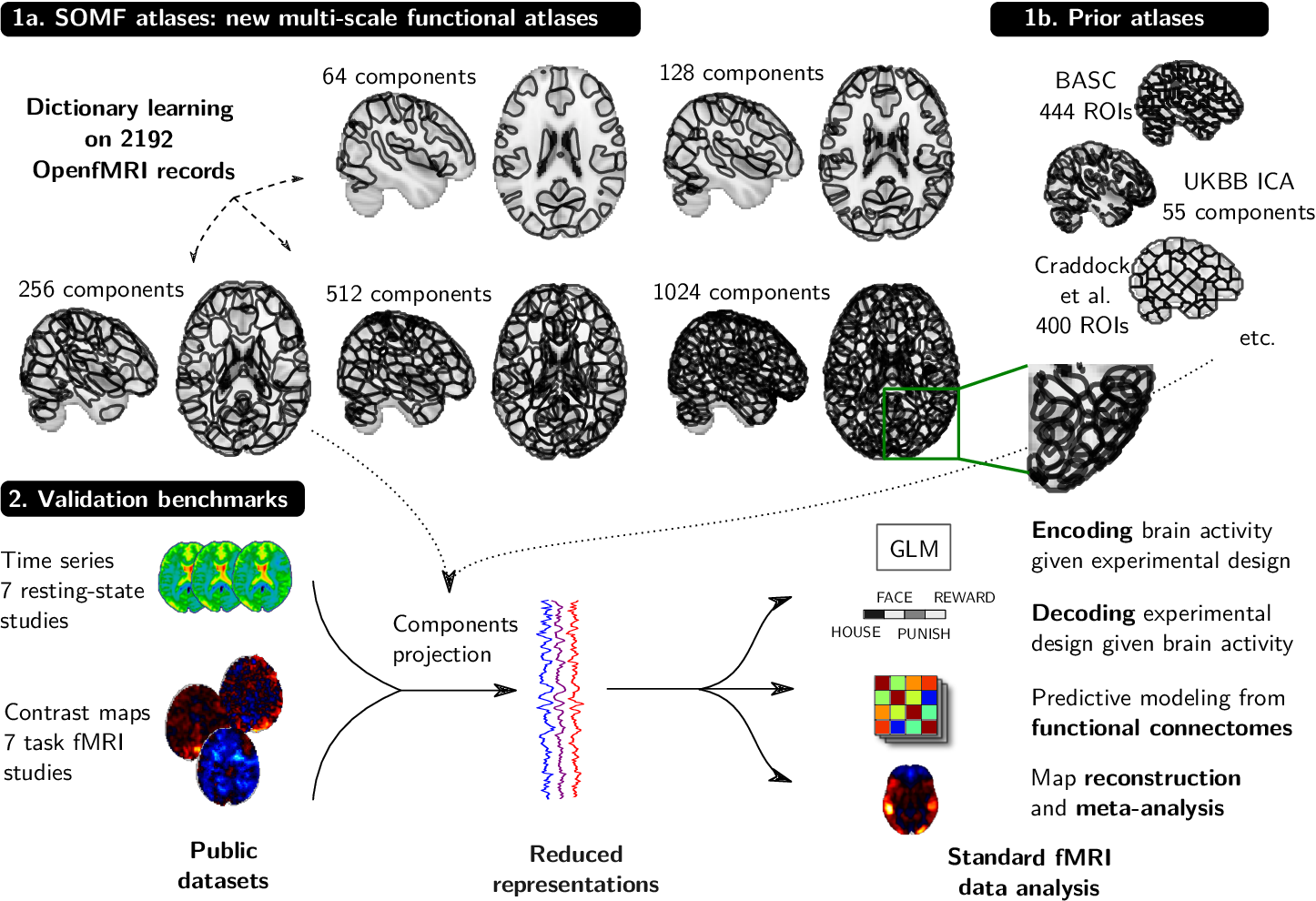 Figure 3 for Fine-grain atlases of functional modes for fMRI analysis
