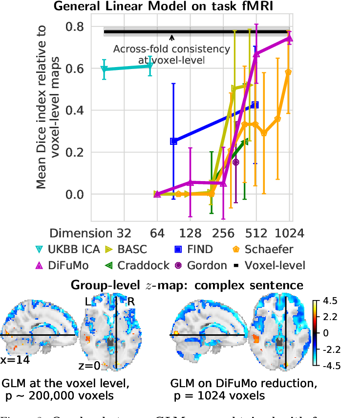 Figure 4 for Fine-grain atlases of functional modes for fMRI analysis
