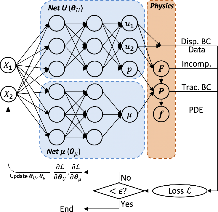 Figure 1 for Physics-Informed Neural Networks for Nonhomogeneous Material Identification in Elasticity Imaging