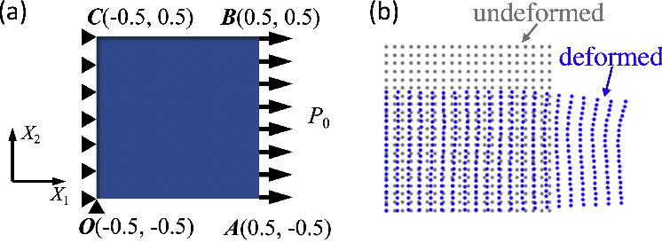 Figure 2 for Physics-Informed Neural Networks for Nonhomogeneous Material Identification in Elasticity Imaging
