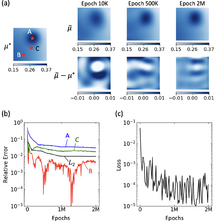 Figure 3 for Physics-Informed Neural Networks for Nonhomogeneous Material Identification in Elasticity Imaging
