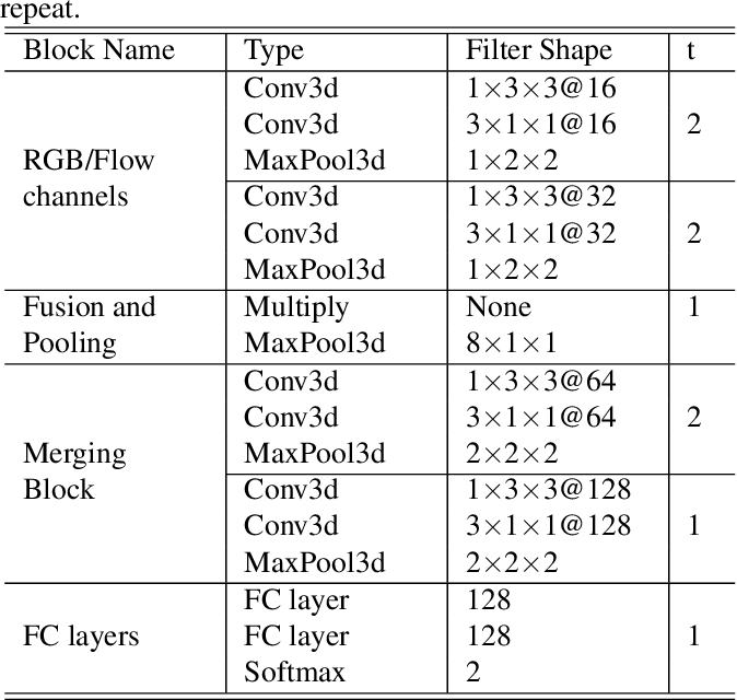Figure 2 for RWF-2000: An Open Large Scale Video Database for Violence Detection