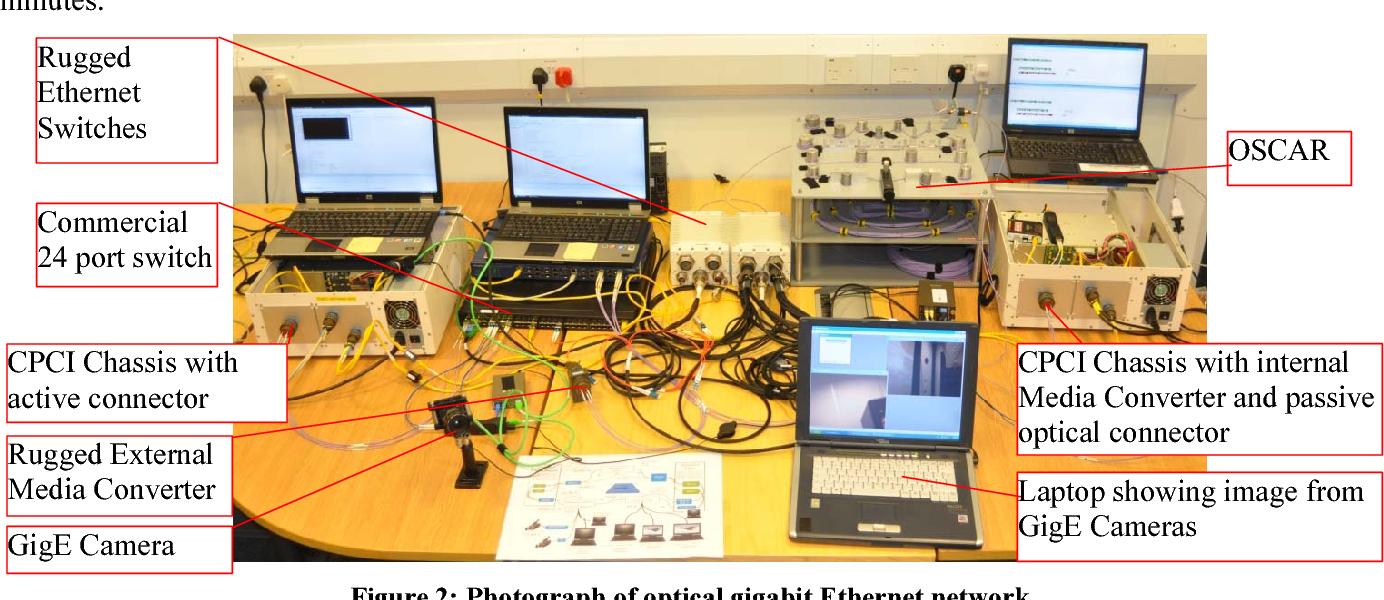 An Avionic Gigabit Ethernet Network Semantic Scholar Wiring Figure 2
