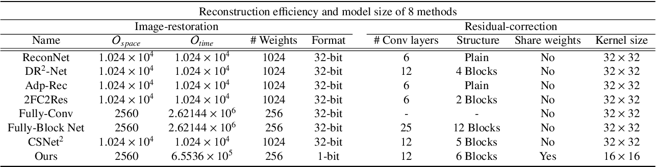 Figure 4 for LSHR-Net: a hardware-friendly solution for high-resolution computational imaging using a mixed-weights neural network