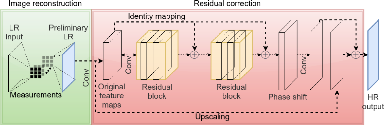 Figure 1 for LSHR-Net: a hardware-friendly solution for high-resolution computational imaging using a mixed-weights neural network