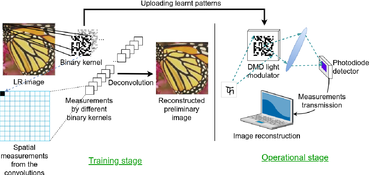 Figure 3 for LSHR-Net: a hardware-friendly solution for high-resolution computational imaging using a mixed-weights neural network