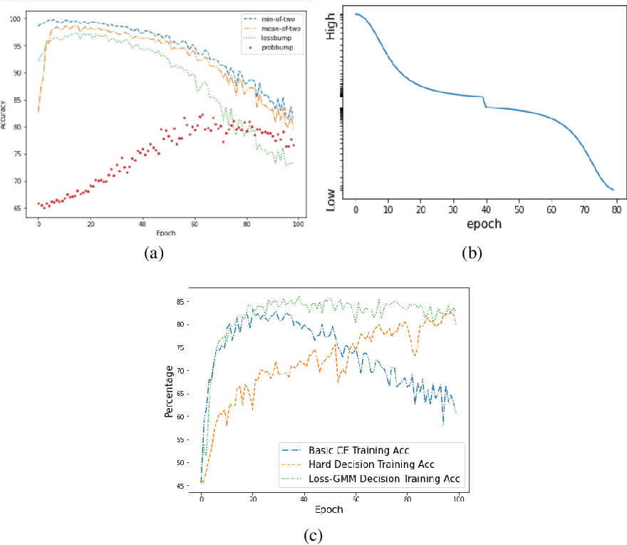 Figure 1 for Self-semi-supervised Learning to Learn from NoisyLabeled Data