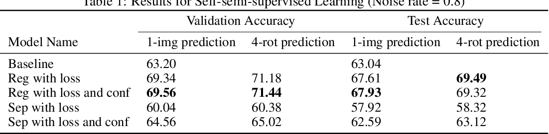 Figure 2 for Self-semi-supervised Learning to Learn from NoisyLabeled Data