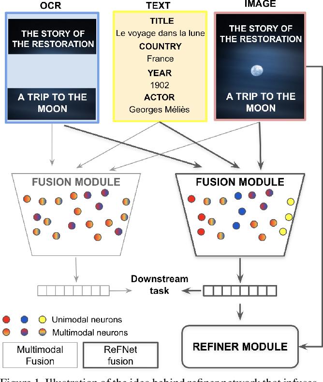 Figure 1 for Multimodal Fusion Refiner Networks