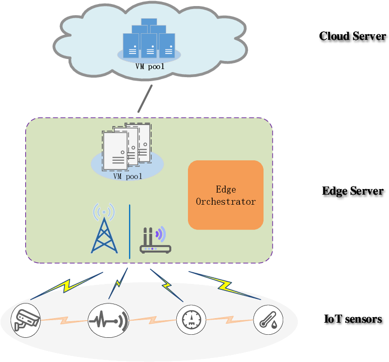 PDF] Energy-Efficient Collaborative Task Computation Offloading in