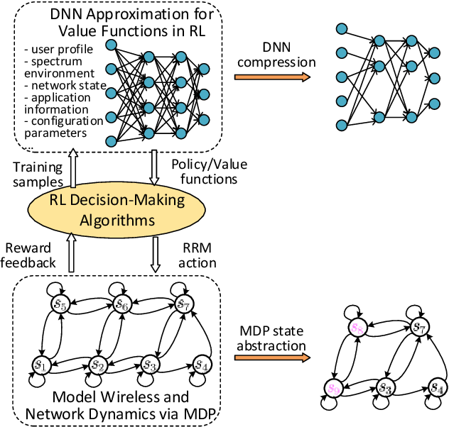 Figure 4 for Green Deep Reinforcement Learning for Radio Resource Management: Architecture, Algorithm Compression and Challenge
