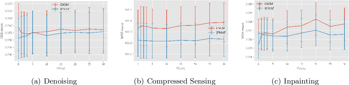 Figure 1 for Solving Inverse Problems by Joint Posterior Maximization with Autoencoding Prior