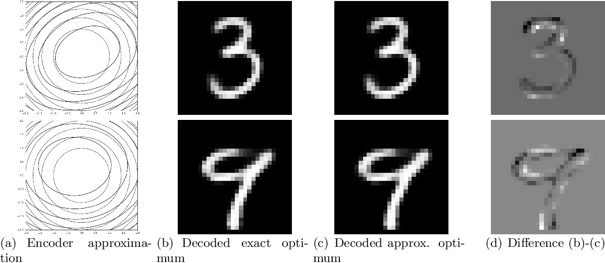 Figure 3 for Solving Inverse Problems by Joint Posterior Maximization with Autoencoding Prior