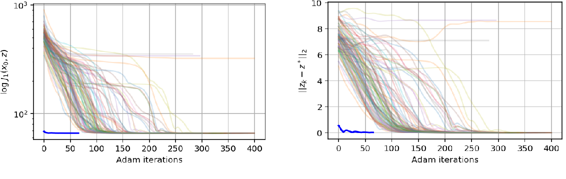 Figure 4 for Solving Inverse Problems by Joint Posterior Maximization with Autoencoding Prior