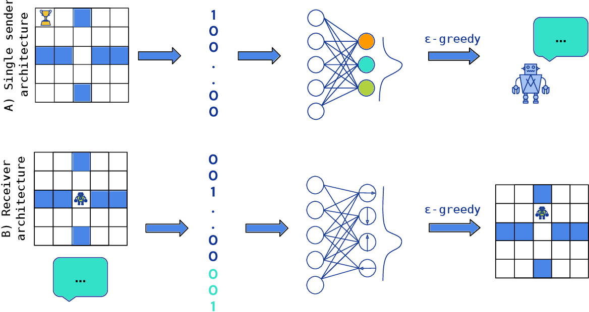 Figure 1 for Learning to cooperate: Emergent communication in multi-agent navigation