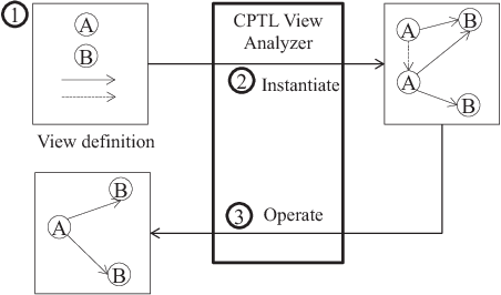 Cyber-Physical Topology Language: Definition, Operations