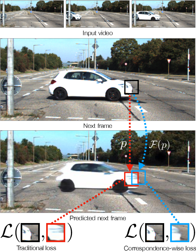 Figure 1 for Comparing Correspondences: Video Prediction with Correspondence-wise Losses
